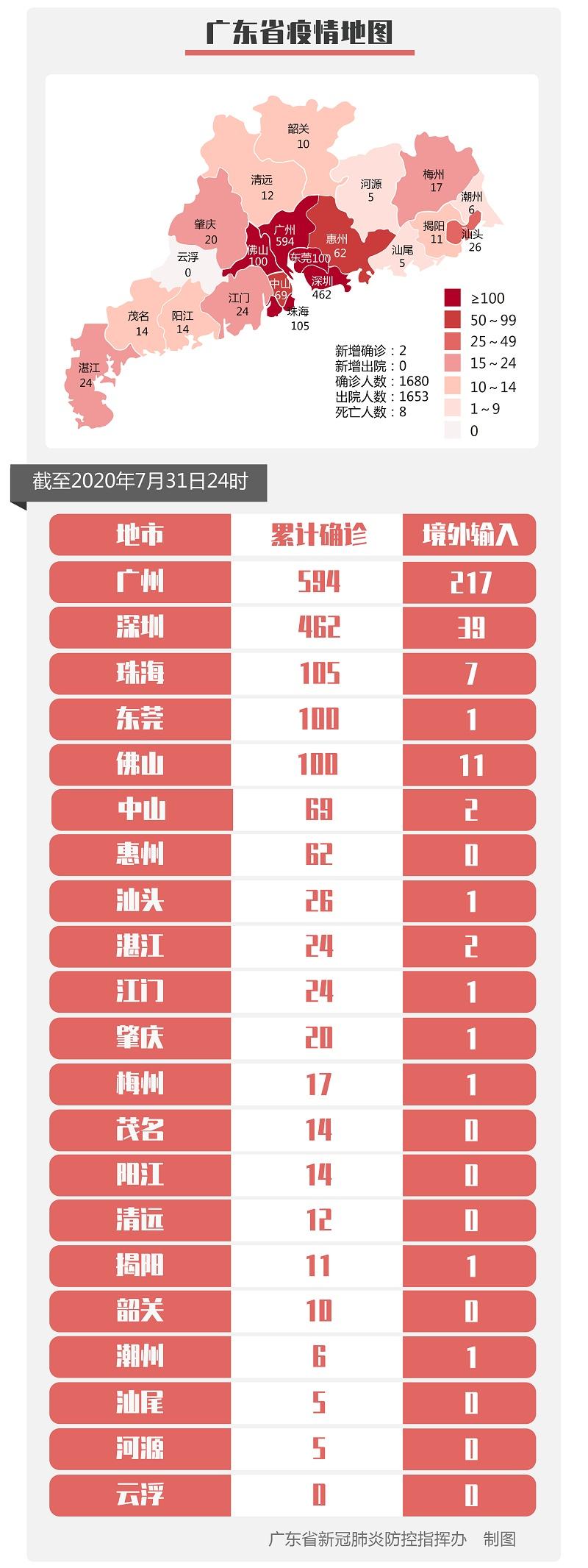 7日,广东省新增5例境外输入确诊病例,广州陈诉|广东新增5例境外输入确诊病